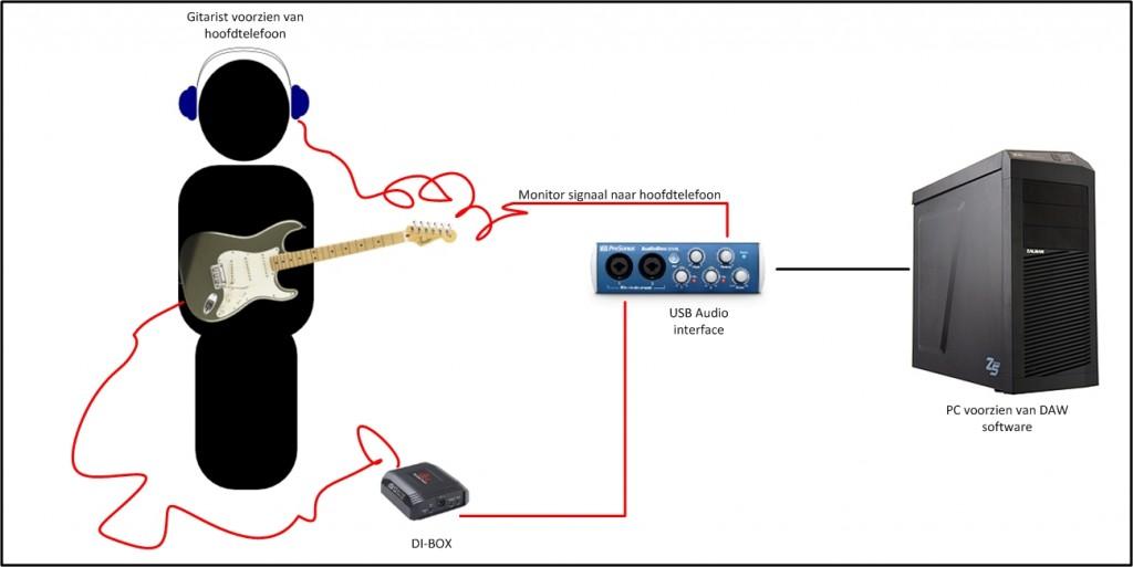 schema gitaar opnemen zonder microfoon